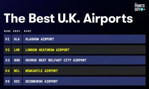 The Points Guy best UK airport